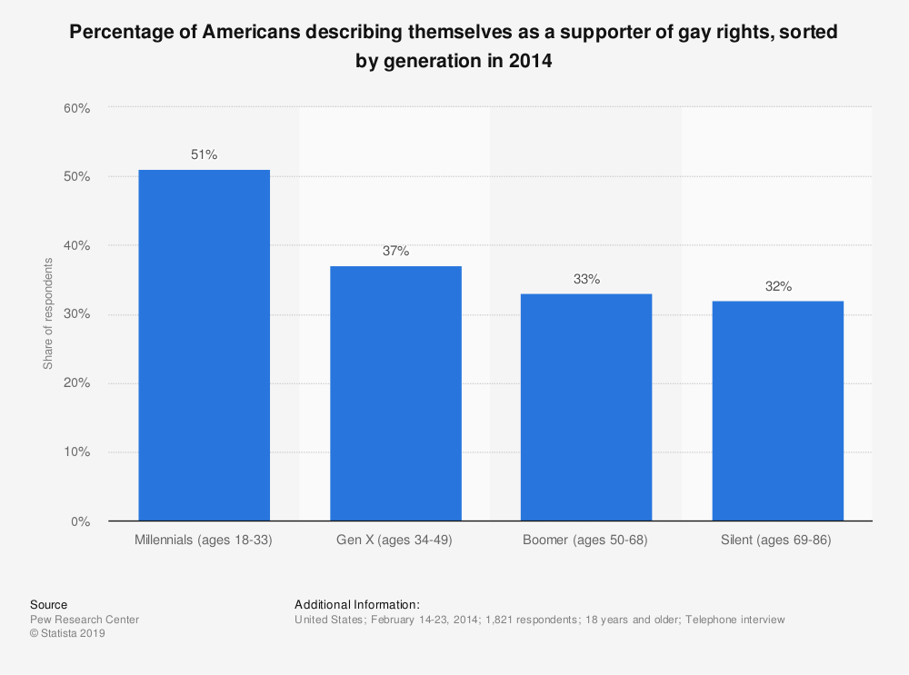 Statistic: Percentage of Americans describing themselves as a supporter of gay rights, sorted by generation in 2014 | Statista