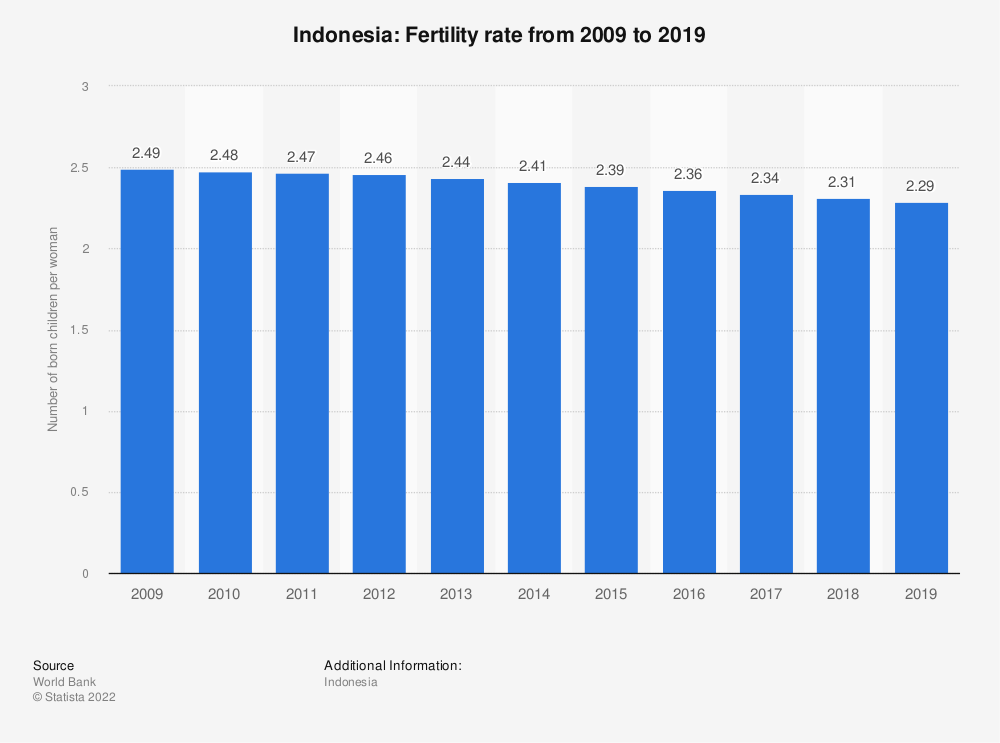 Statistic: Indonesia: Fertility rate from 2007 to 2017 | Statista