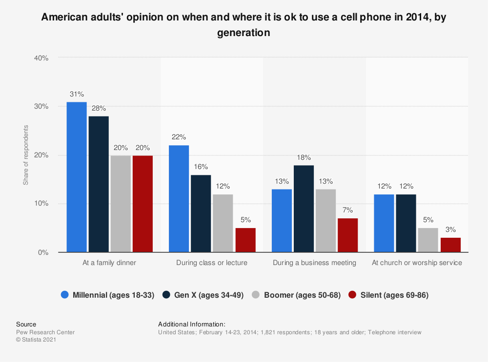 Statistic: American adults' opinion on when and where it is ok to use a cell phone in 2014, by generation | Statista