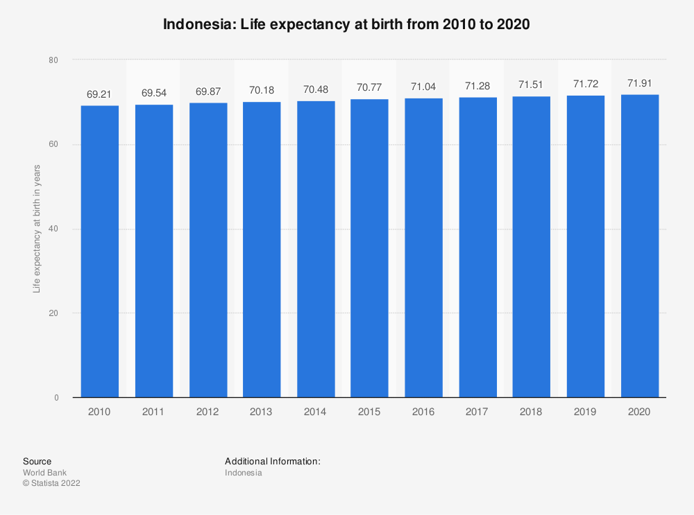 Statistic: Indonesia: Life expectancy at birth from 2007 to 2017 | Statista
