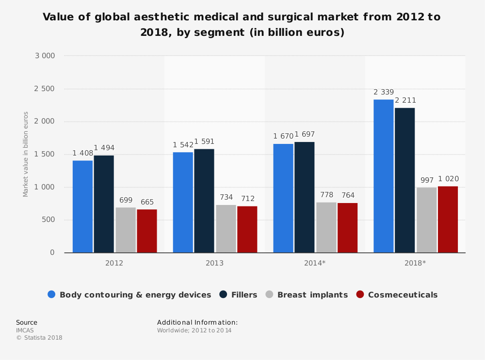 Statistic: Value of global aesthetic medical and surgical market from 2012 to 2018, by segment (in billion euros) | Statista