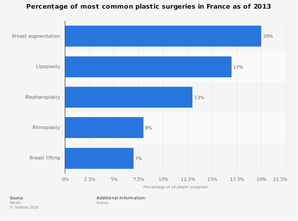 Statistic: Percentage of most common plastic surgeries in France as of 2013 | Statista