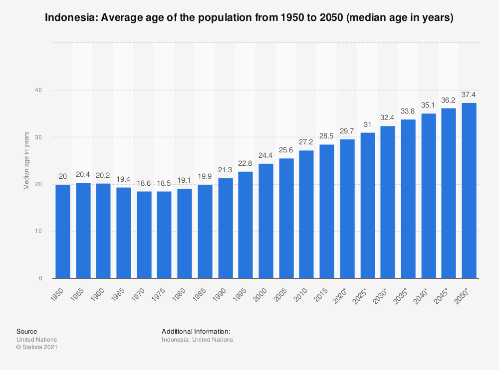 Statistic: Indonesia: Average age of the population from 1950 to 2050 (median age in years) | Statista