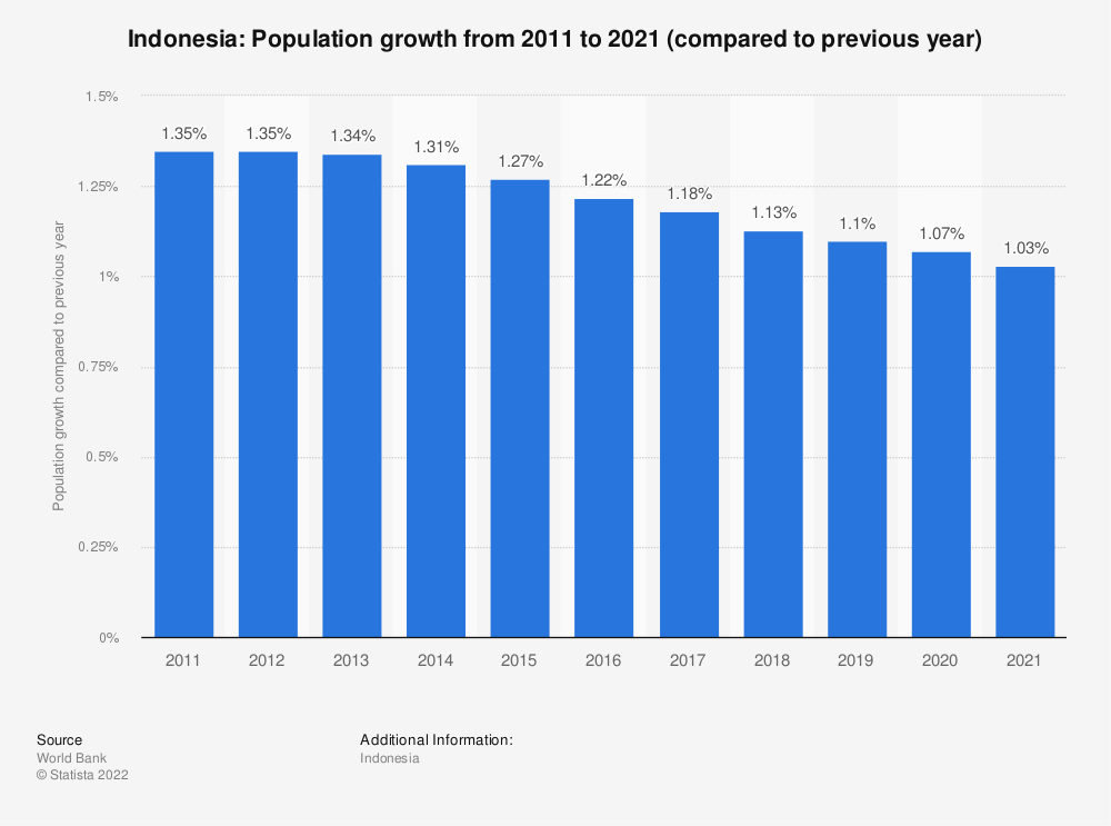 Statistic: Indonesia: Population growth from 2007 to 2017 (compared to previous year) | Statista