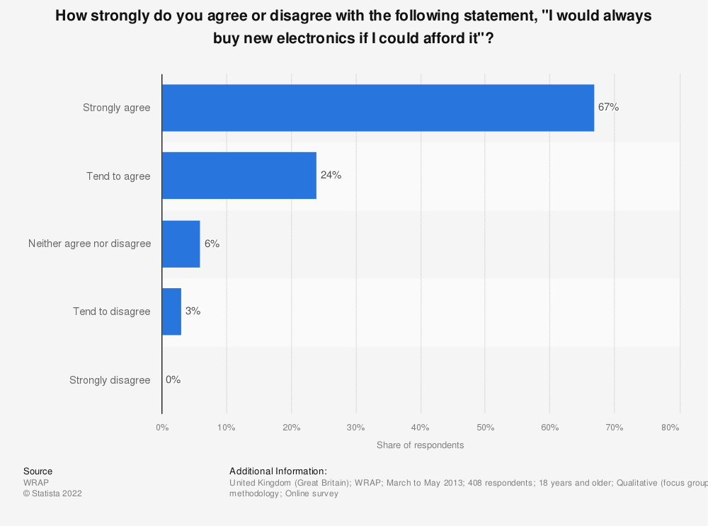 """Statistic: How strongly do you agree or disagree with the following statement, """"I would always buy new electronics if I could afford it""""? 