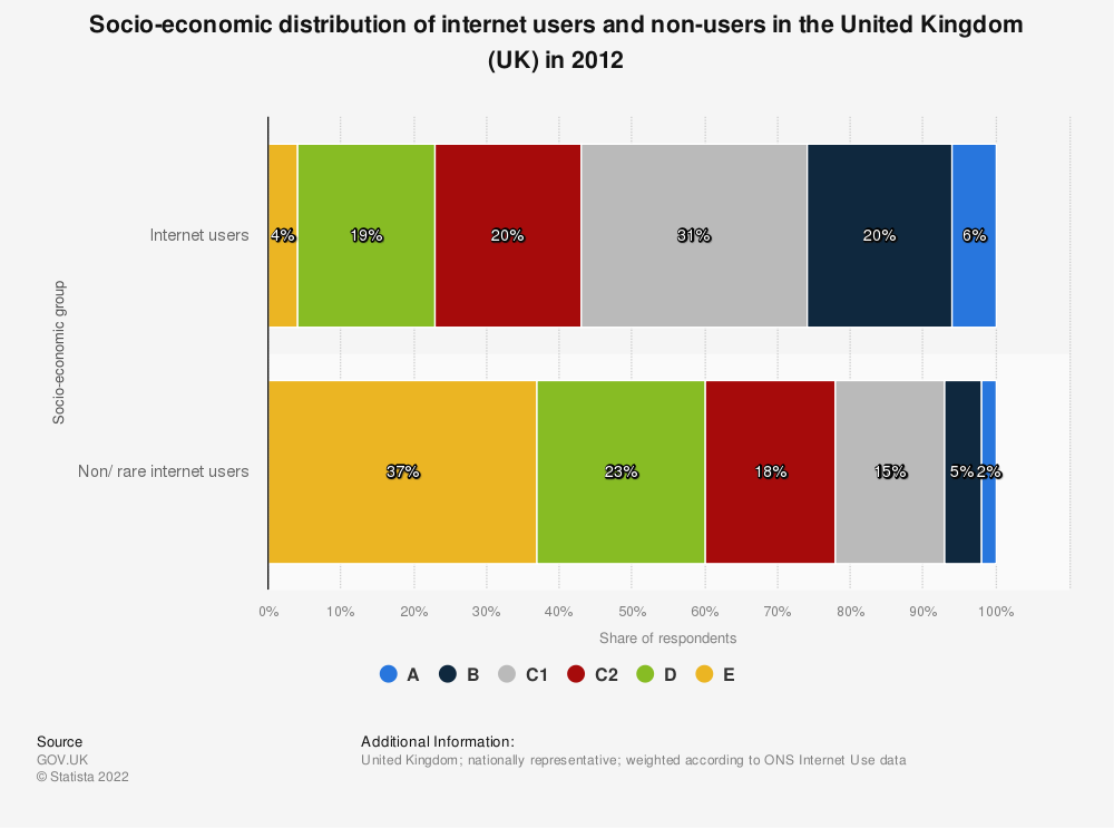 Statistic: Socio-economic distribution of internet users and non-users in the United Kingdom (UK) in 2012 | Statista