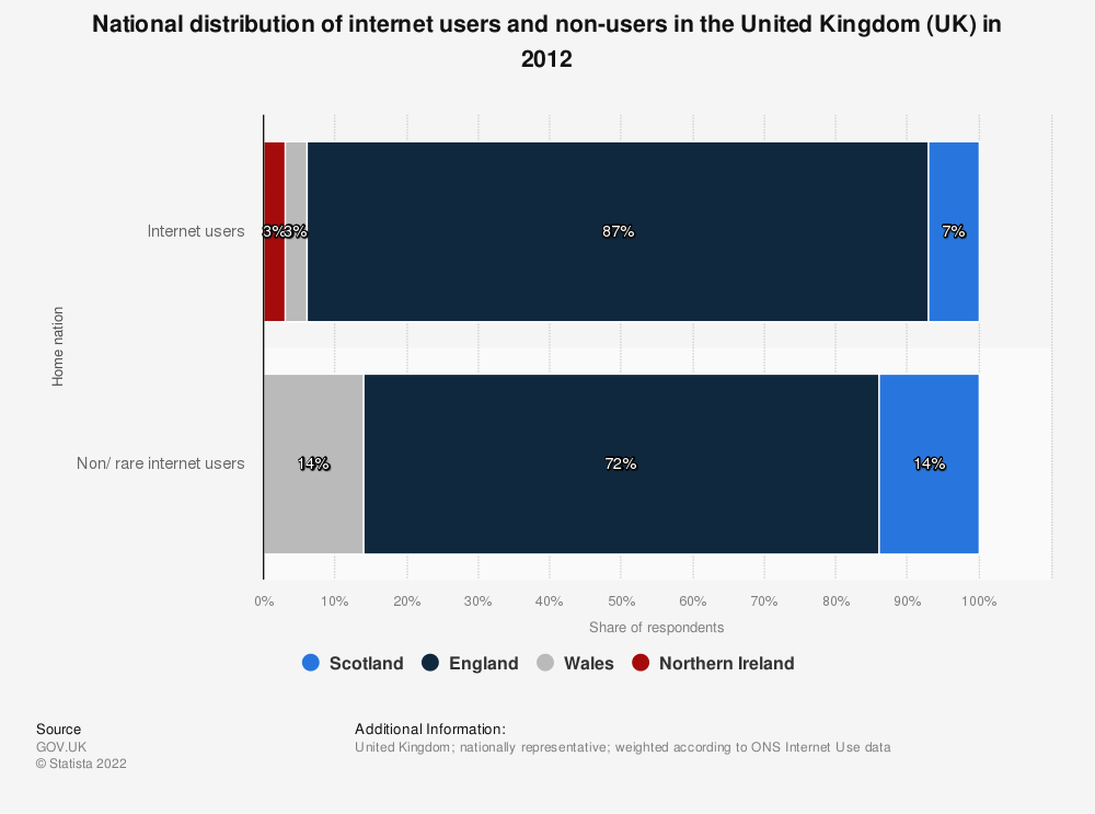 Statistic: National distribution of internet users and non-users in the United Kingdom (UK) in 2012 | Statista