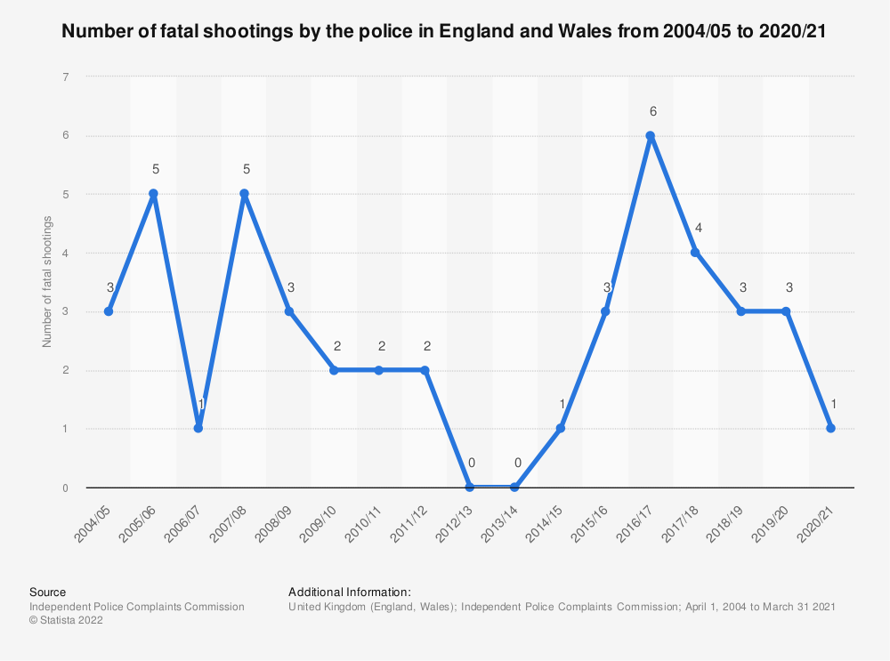 Statistic: Number of fatal shootings by police in England and Wales from 2004/05 to 2018/19 | Statista