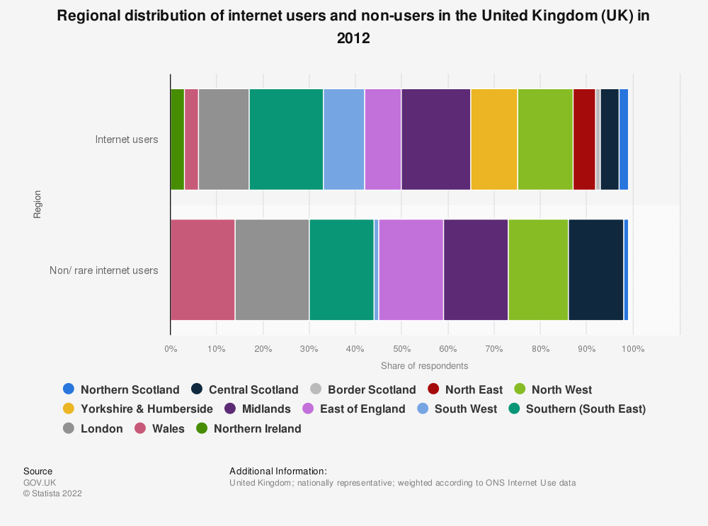 Statistic: Regional distribution of internet users and non-users in the United Kingdom (UK) in 2012 | Statista