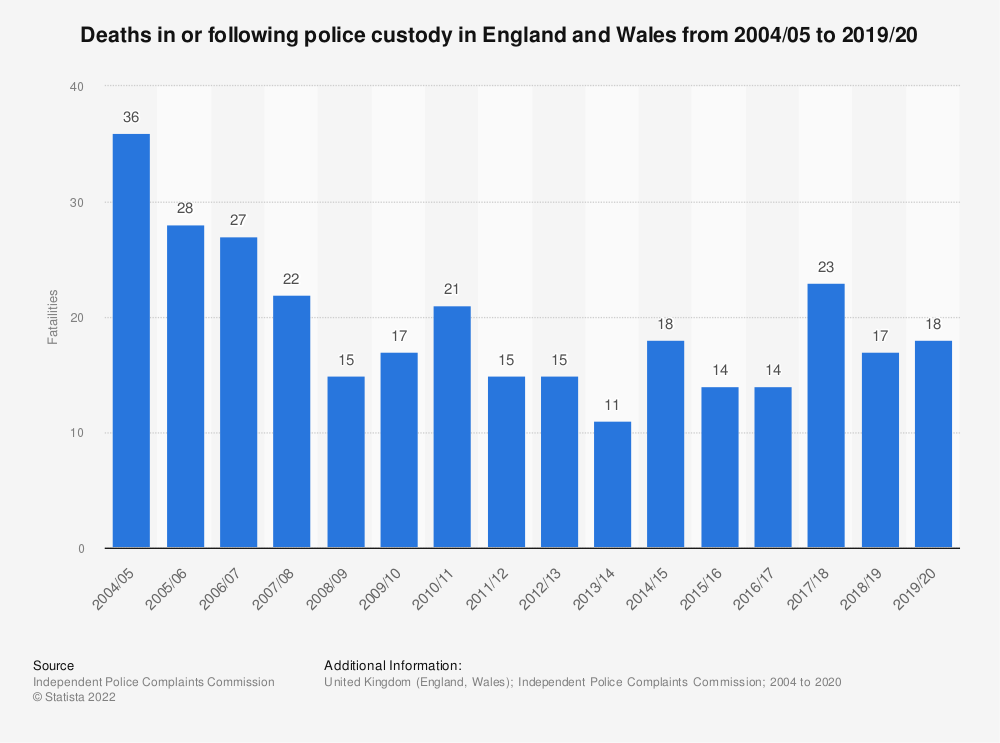 Statistic: Deaths in or following police custody in England and Wales from 2004/05 to 2017/18 | Statista
