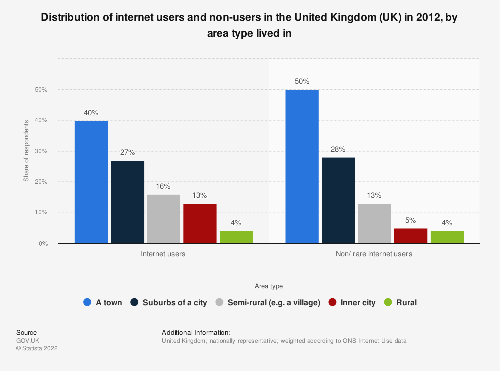 Statistic: Distribution of internet users and non-users in the United Kingdom (UK) in 2012, by area type lived in | Statista