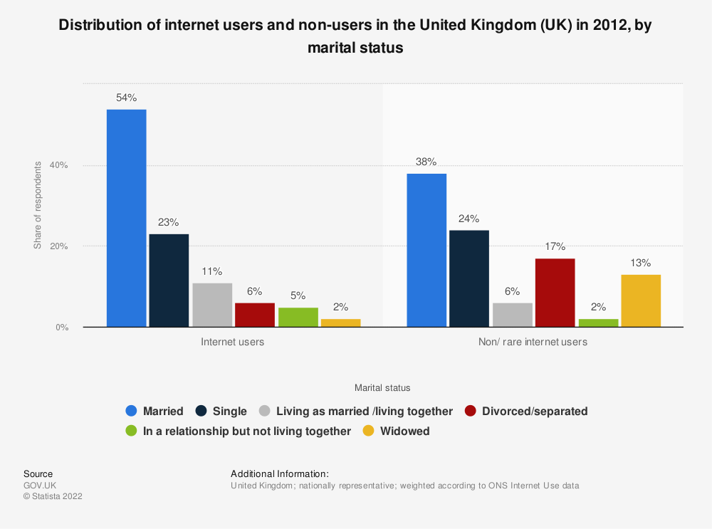 Statistic: Distribution of internet users and non-users in the United Kingdom (UK) in 2012, by marital status | Statista