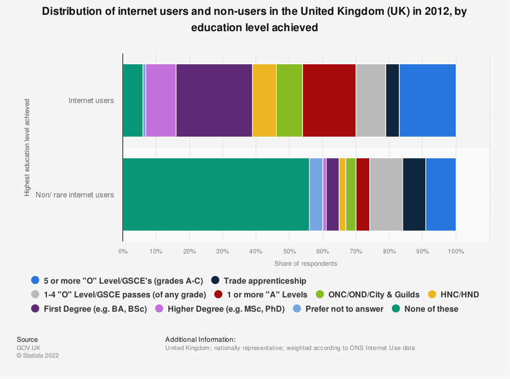 Statistic: Distribution of internet users and non-users in the United Kingdom (UK) in 2012, by education level achieved | Statista