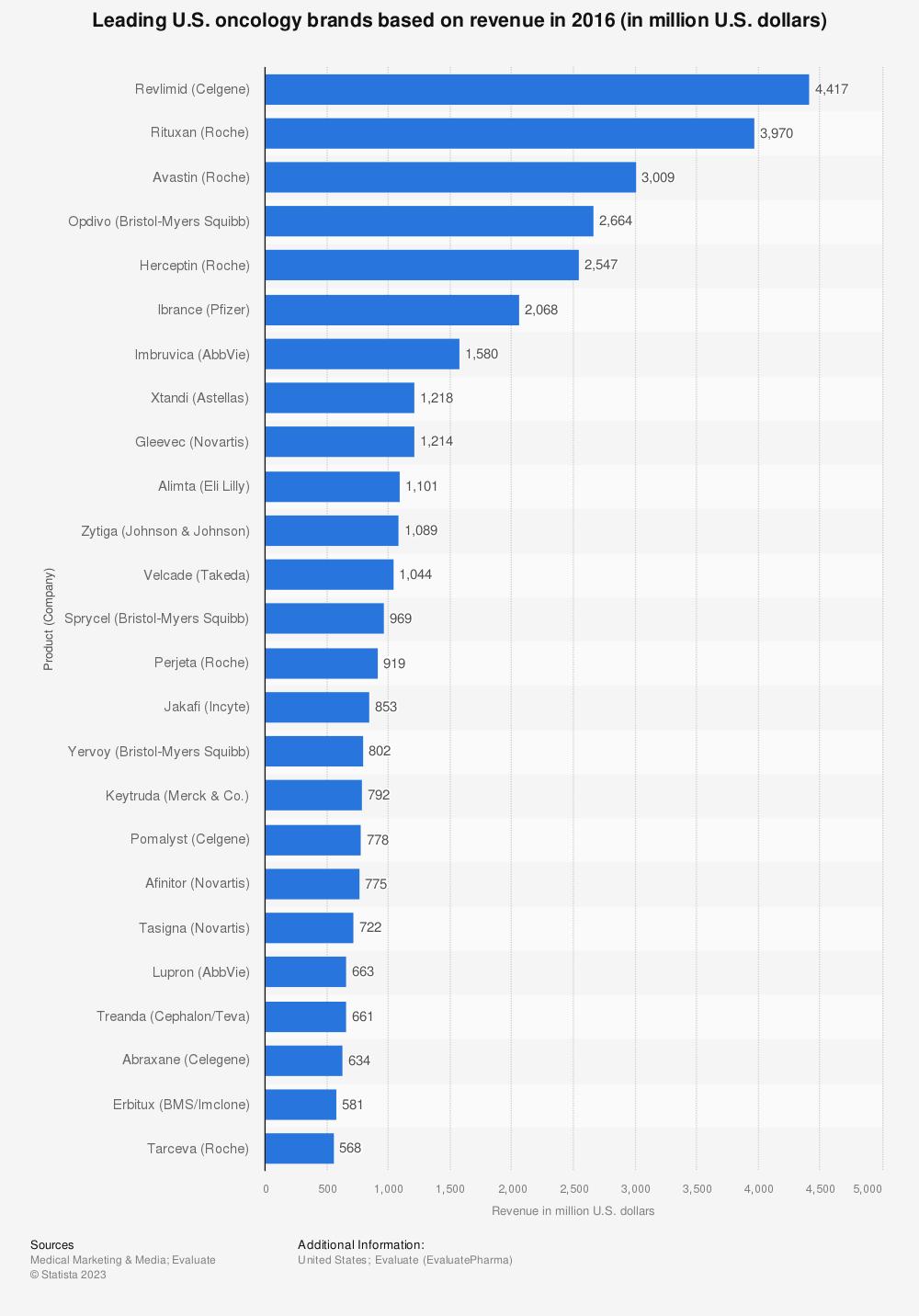 Statistic: Leading U.S. oncology brands based on revenue in 2016 (in million U.S. dollars)   Statista