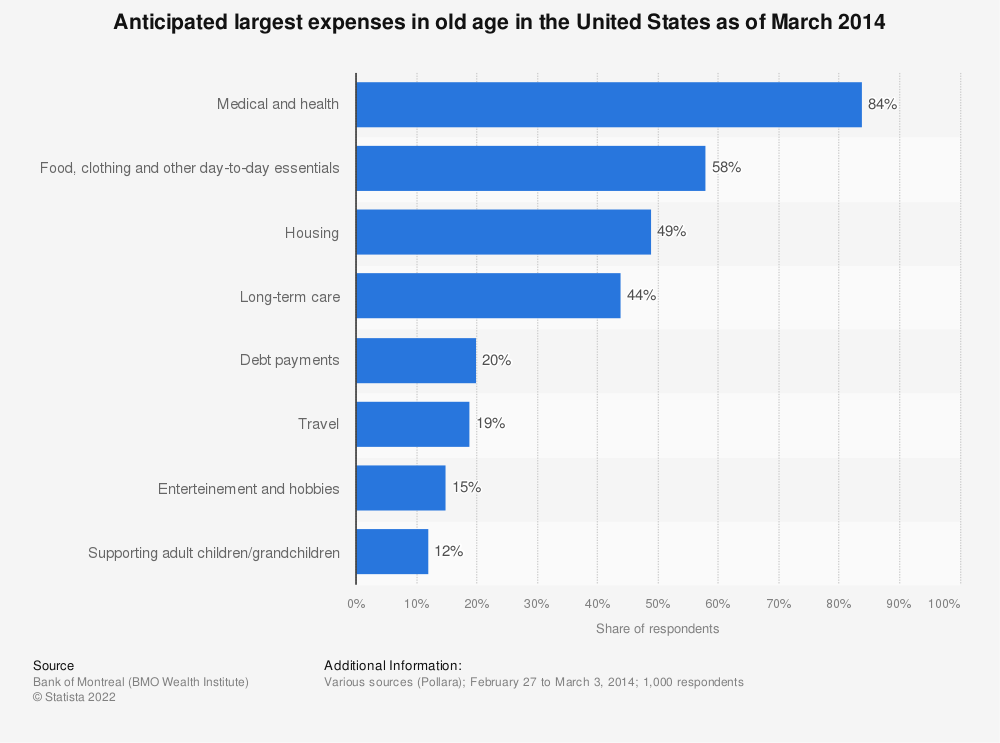 Statistic: Anticipated largest expenses in old age in the United States as of March 2014 | Statista
