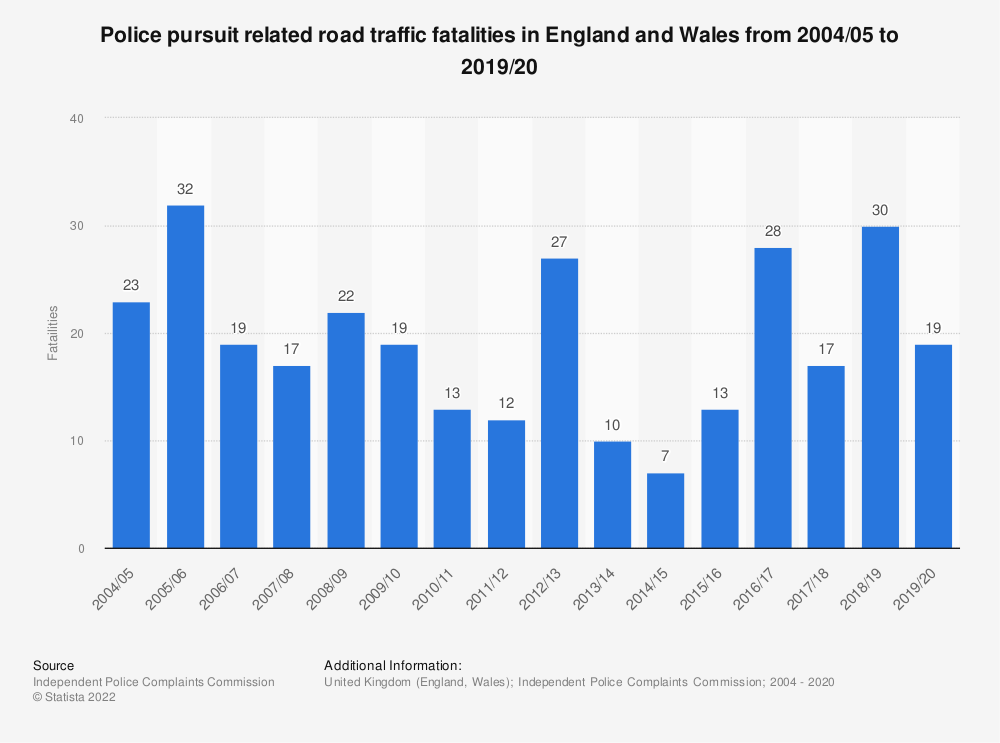 Statistic: Police pursuit related road traffic fatalities in England and Wales from 2004/05 to 2017/18 | Statista