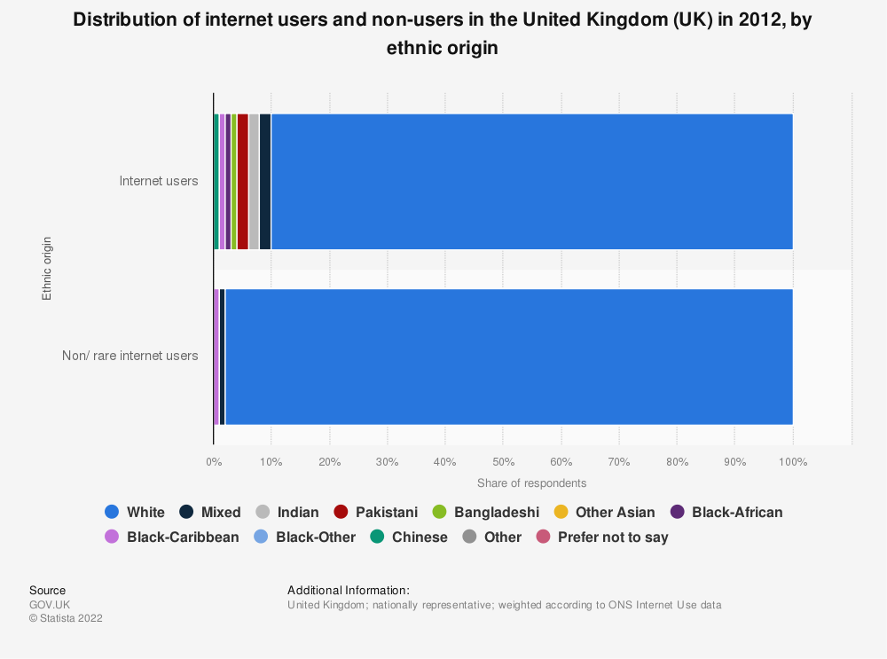 Statistic: Distribution of internet users and non-users in the United Kingdom (UK) in 2012, by ethnic origin | Statista