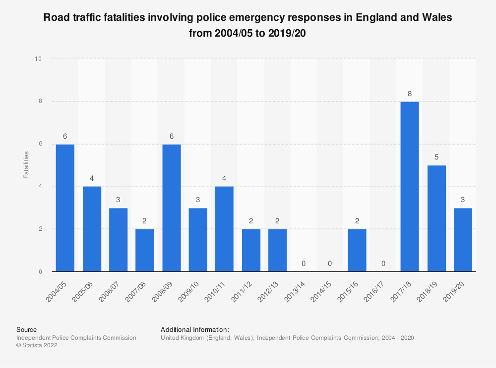 Statistic: Road traffic fatalities involving police emergency responses in England and Wales from 2004/05 to 2017/18 | Statista