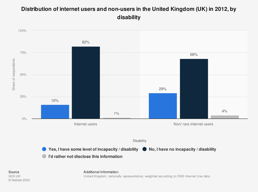 Statistic: Distribution of internet users and non-users in the United Kingdom (UK) in 2012, by disability | Statista