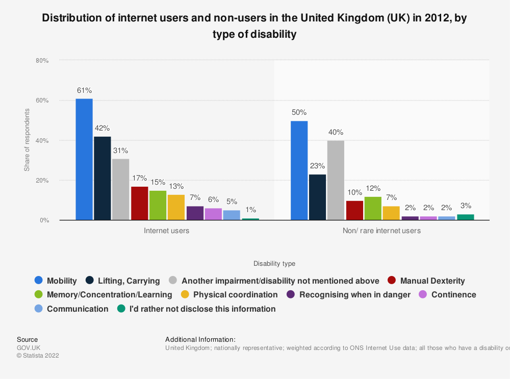 Statistic: Distribution of internet users and non-users in the United Kingdom (UK) in 2012, by type of disability | Statista