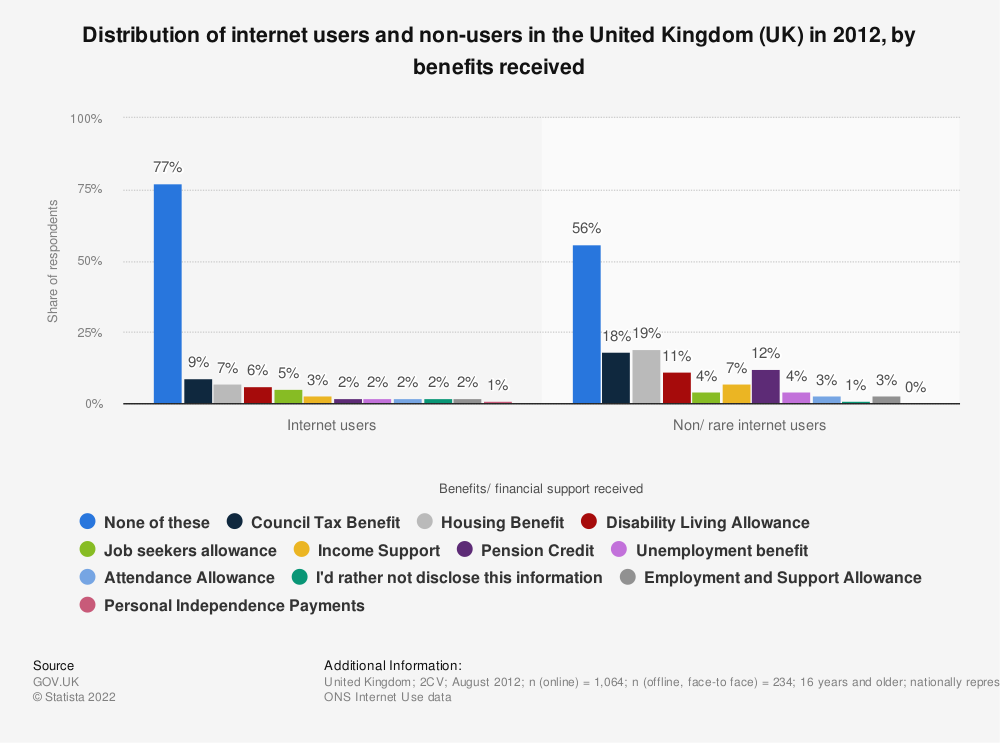 Statistic: Distribution of internet users and non-users in the United Kingdom (UK) in 2012, by benefits received | Statista