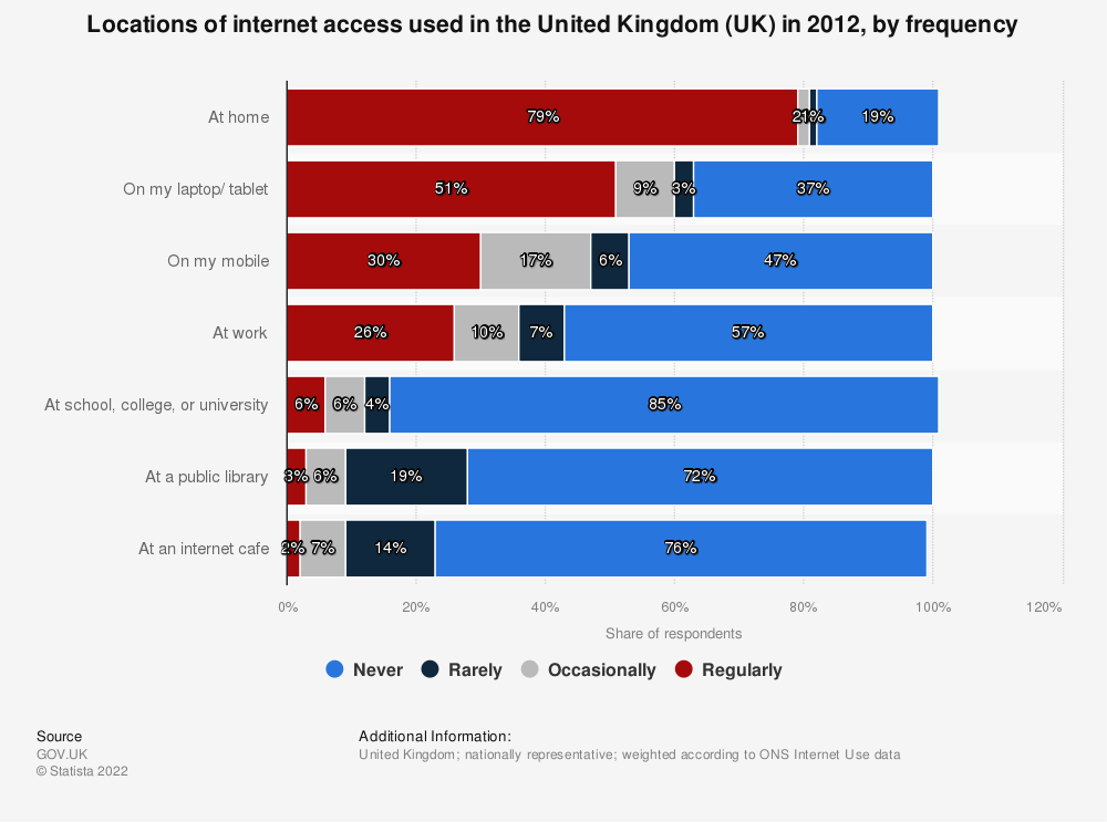 Statistic: Locations of internet access used in the United Kingdom (UK) in 2012, by frequency | Statista