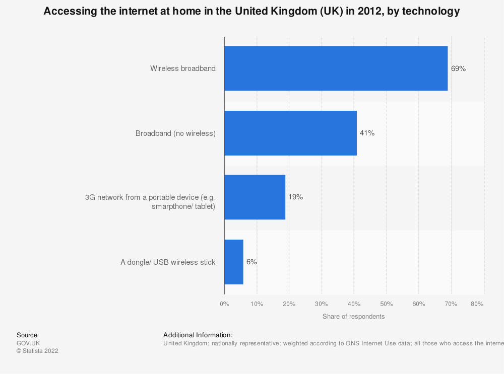 Statistic: Accessing the internet at home in the United Kingdom (UK) in 2012, by technology | Statista