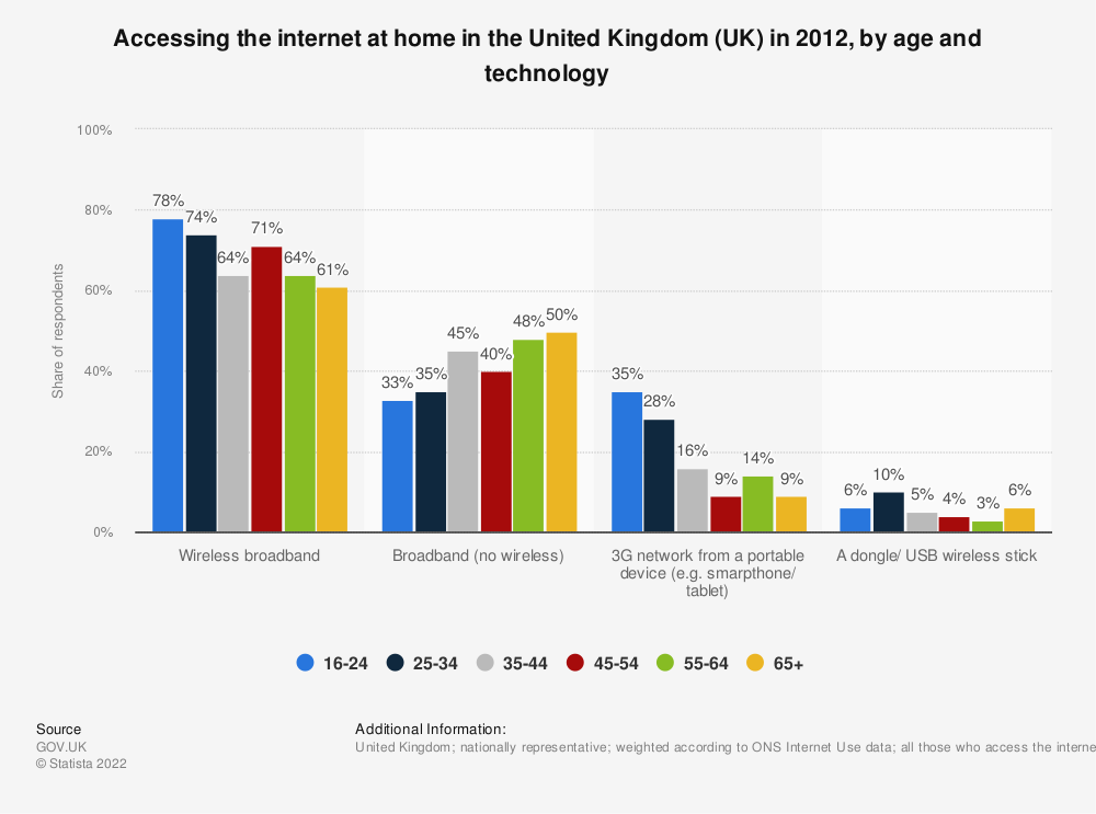 Statistic: Accessing the internet at home in the United Kingdom (UK) in 2012, by age and technology | Statista