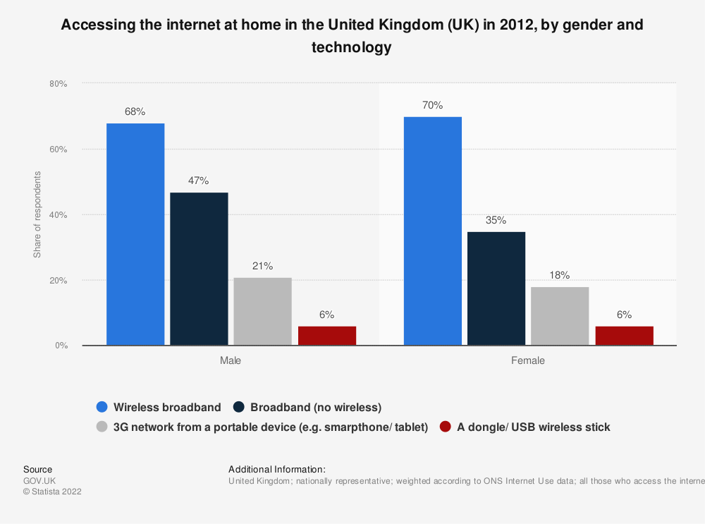 Statistic: Accessing the internet at home in the United Kingdom (UK) in 2012, by gender and technology | Statista