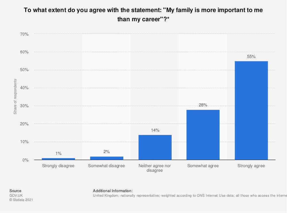 "Statistic: To what extent do you agree with the statement: ""My family is more important to me than my career""?* 