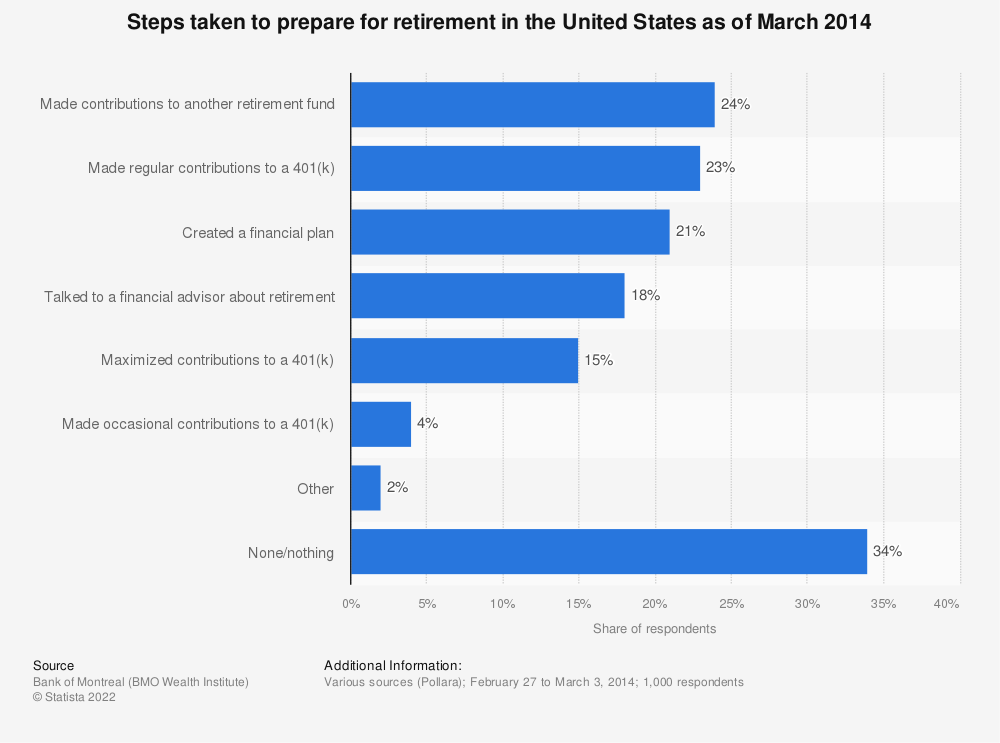 Statistic: Steps taken to prepare for retirement in the United States as of March 2014 | Statista