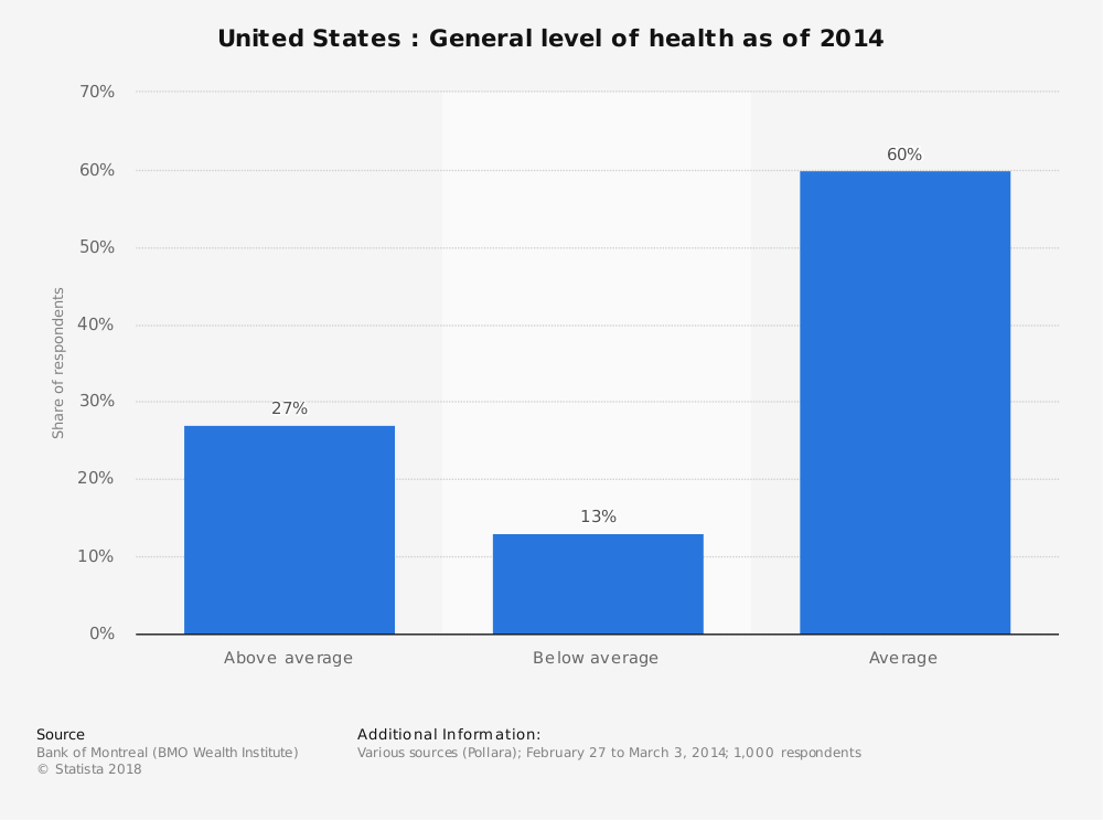 Statistic: United States : General level of health as of 2014 | Statista