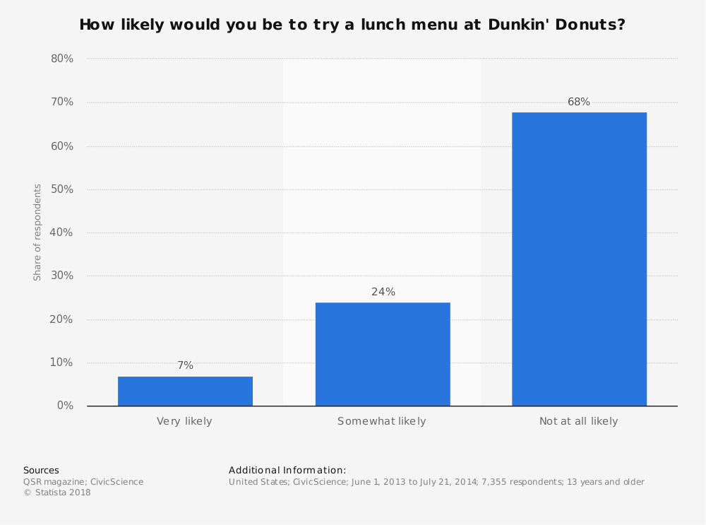 Statistic: How likely would you be to try a lunch menu at Dunkin' Donuts? | Statista