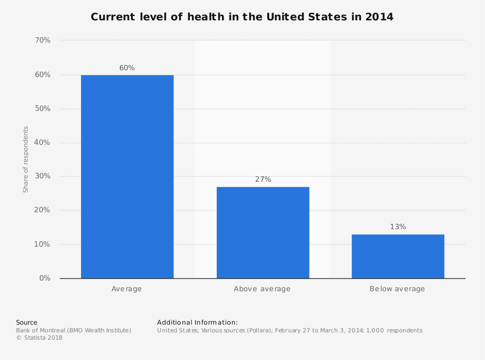 Statistic: Current level of health in the United States in 2014 | Statista