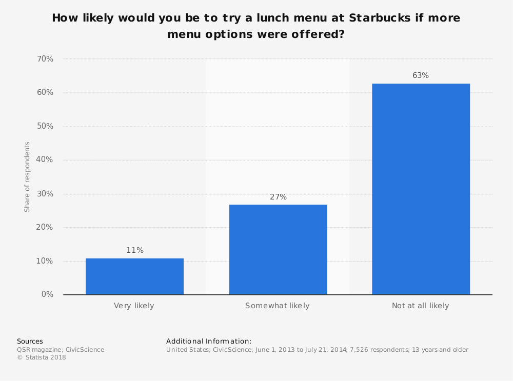 Statistic: How likely would you be to try a lunch menu at Starbucks if more menu options were offered?   Statista