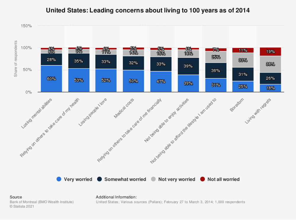 Statistic: United States: Leading concerns about living to 100 years as of 2014 | Statista
