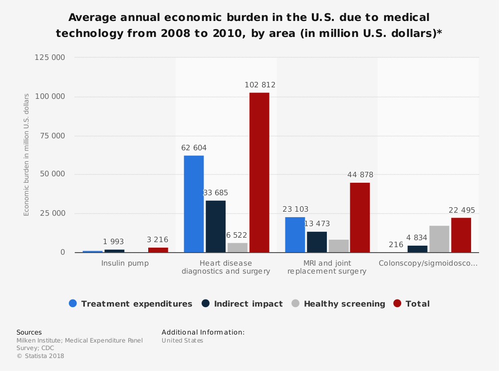 Statistic: Average annual economic burden in the U.S. due to medical technology from 2008 to 2010, by area (in million U.S. dollars)* | Statista