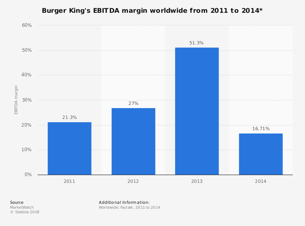 Statistic: Burger King's EBITDA margin worldwide from 2011 to 2014* | Statista