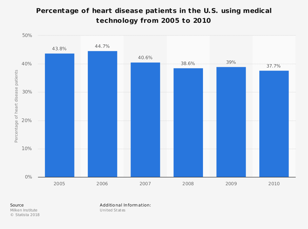 Statistic: Percentage of heart disease patients in the U.S. using medical technology from 2005 to 2010 | Statista