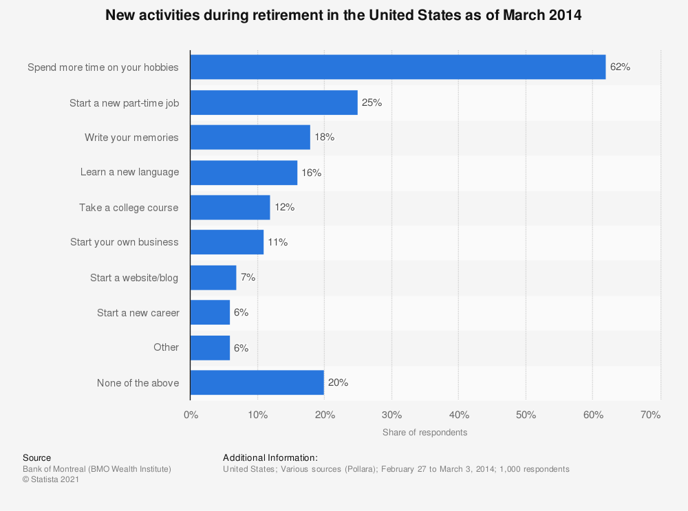 Statistic: New activities during retirement in the United States as of March 2014 | Statista