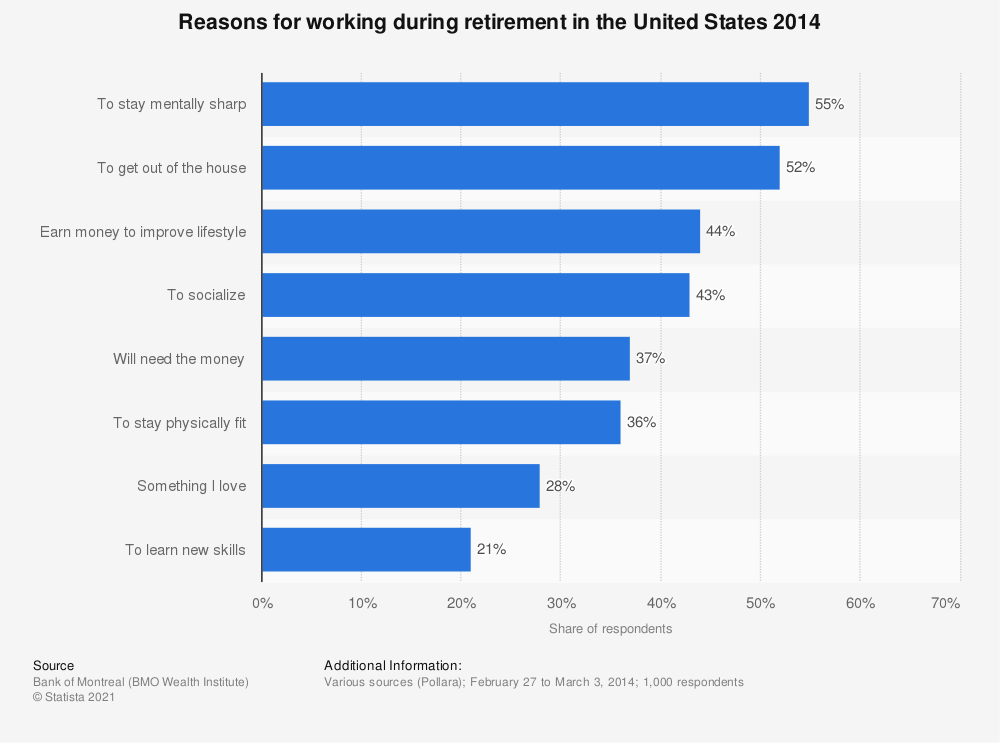 Statistic: Reasons for working during retirement in the United States 2014 | Statista