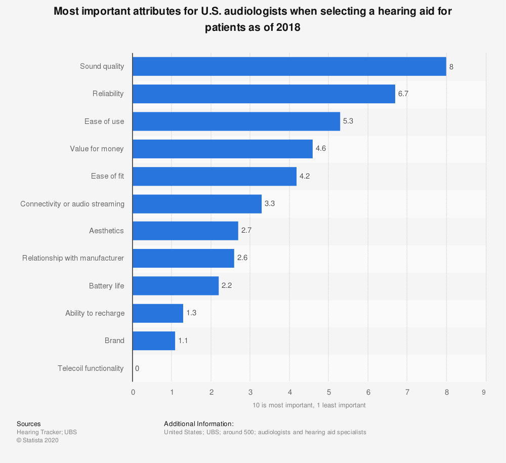 Statistic: Most important attributes for U.S. audiologists when selecting a hearing aid for patients as of 2018   Statista