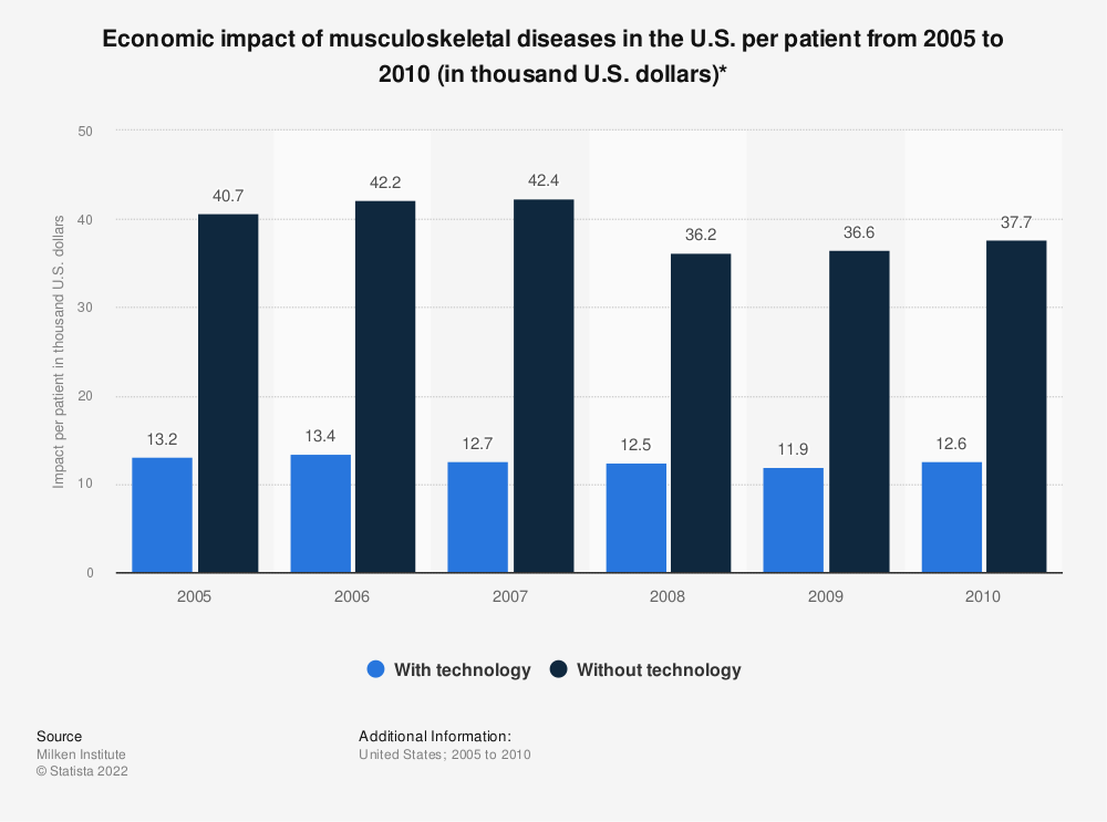 Statistic: Economic impact of musculoskeletal diseases in the U.S. per patient from 2005 to 2010 (in thousand U.S. dollars)* | Statista