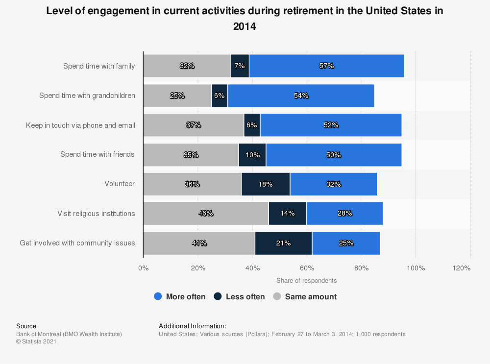 Statistic: Level of engagement in current activities during retirement in the United States in 2014 | Statista