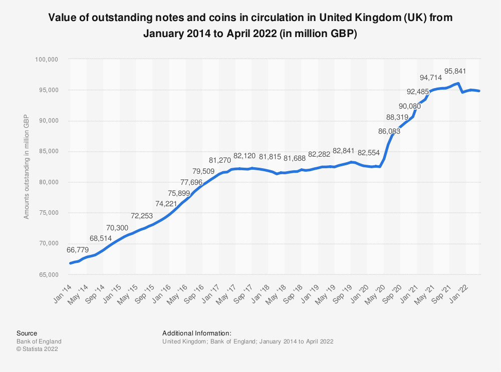 Statistic: Value of amounts outstanding of notes and coins in circulation in United Kingdom (UK) from January 2017 to May 2019 (in million GBP)  | Statista