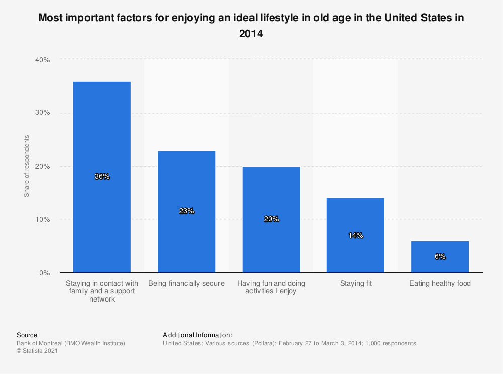 Statistic: Most important factors for enjoying an ideal lifestyle in old age in the United States in 2014 | Statista