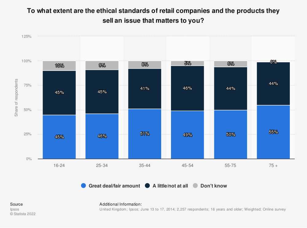 Statistic: To what extent are the ethical standards of retail companies and the products they sell an issue that matters to you? | Statista