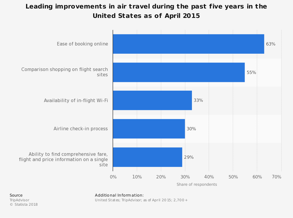 Statistic: Leading improvements in air travel during the past five years in the United States as of April 2015 | Statista