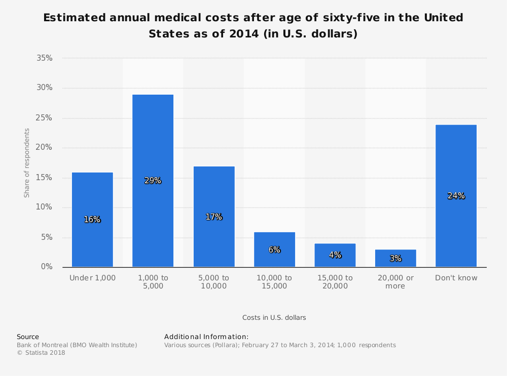 Statistic: Estimated annual medical costs after age of sixty-five in the United States as of 2014 (in U.S. dollars) | Statista