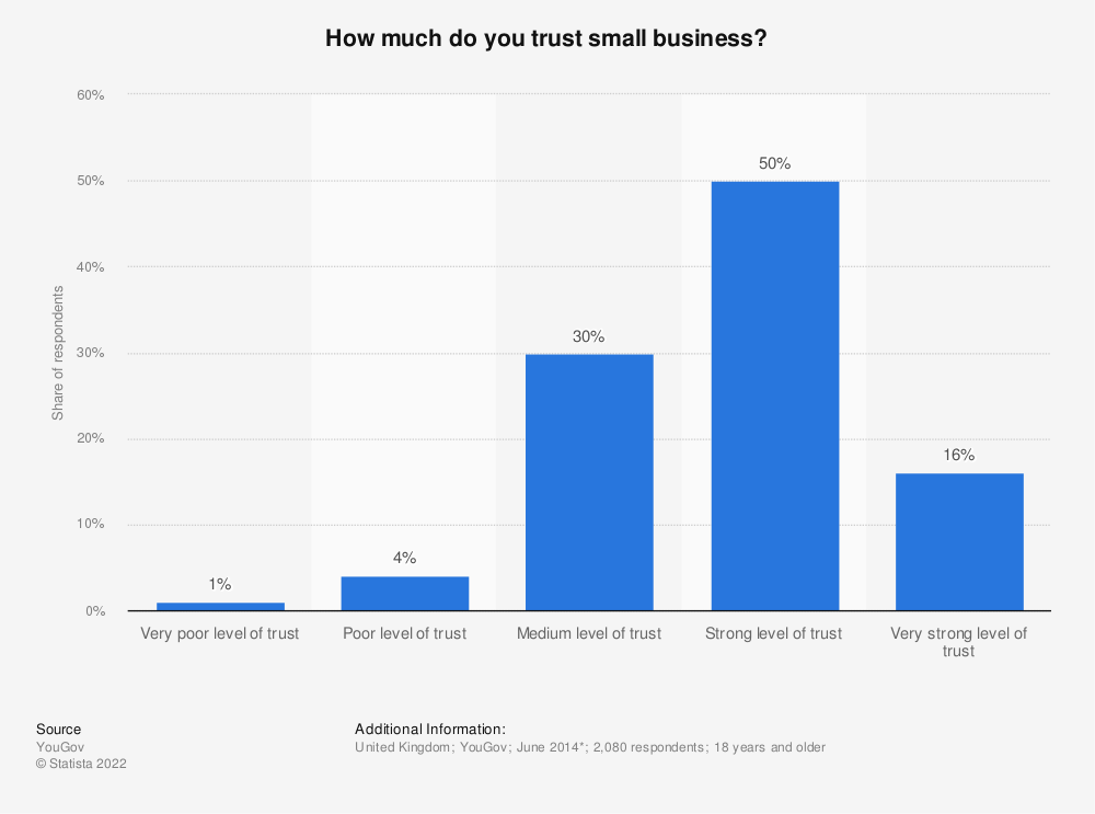 Statistic: How much do you trust small business? | Statista
